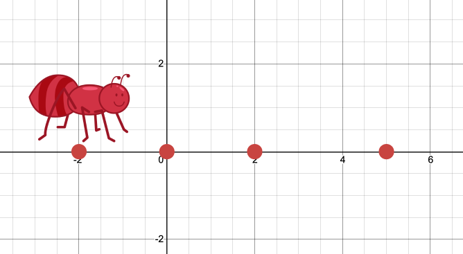 Image of an ant standing on point at ordered pair (-2,0).  Other points are plotted at (0,0), (2,0), (5,0).  Screenshot.