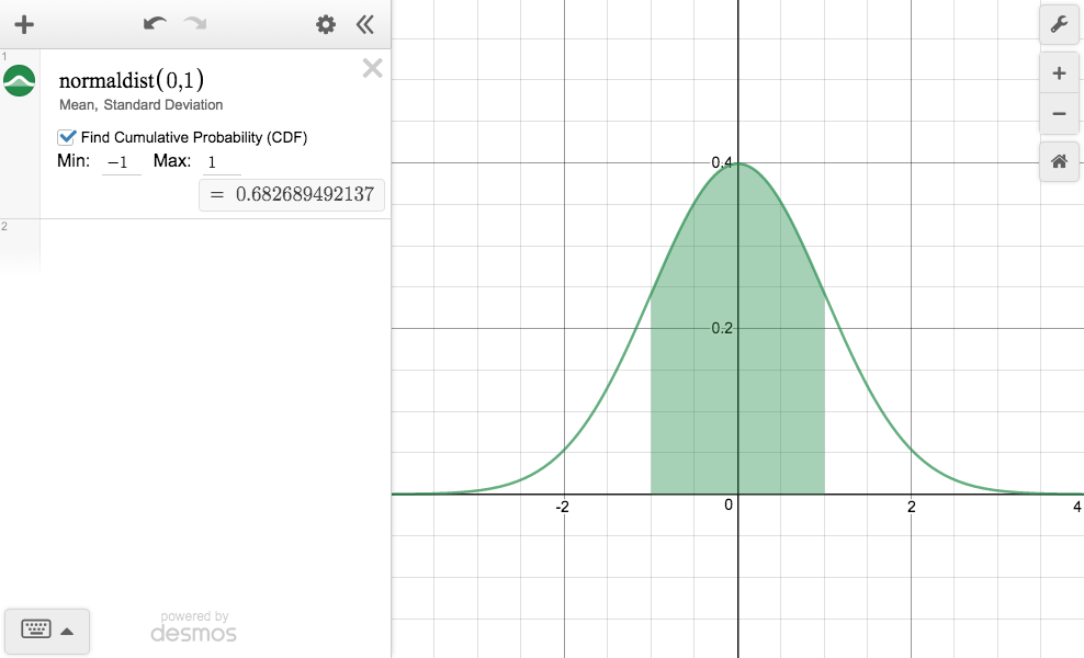 plot of a normal distribution
