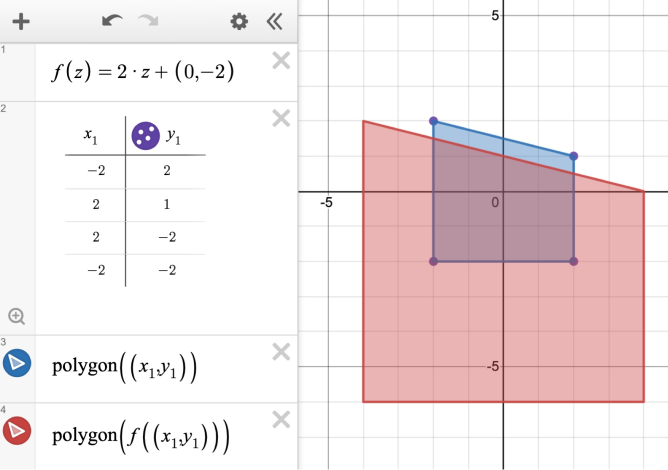 Expression line 1: f\left(z\right)=2\cdot z+\left(0,-2\right). Expression line 2: Table with coordinates for quadrilateral. Expression line 3: \operatorname{polygon}\left(\left(x_{1},y_{1}\right)\right). Expression line 4: \operatorname{polygon}\left(f\left(\left(x_{1},y_{1}\right)\right)\right).  Screenshot.