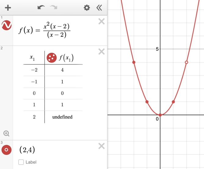 Graph of f\left(x\right)=\frac{x^{2}\left(x-2\right)}{\left(x-2\right)}, showing point of discontinuity at (2,4). Screenshot.