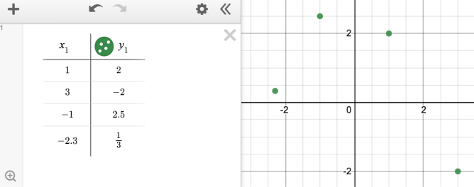 Table showing the following coordinates: (1,2), (3,-2),(-1,2.5) and (2.3,\frac{1}{3})  . Screenshot.