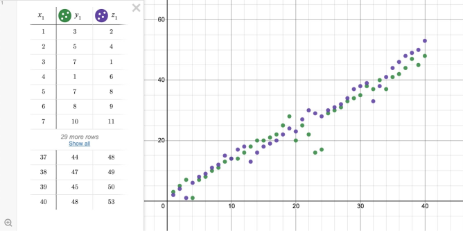 Image of a scatter plot. Screenshot.