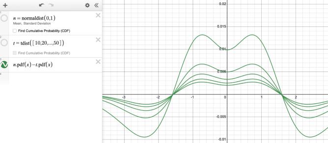 Image of normal distribution pdf - tdist pdf. Screenshot.