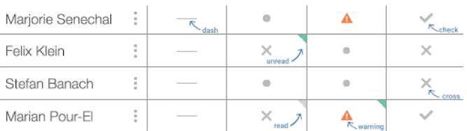 Summary view of teacher dashboard. Screenshot.