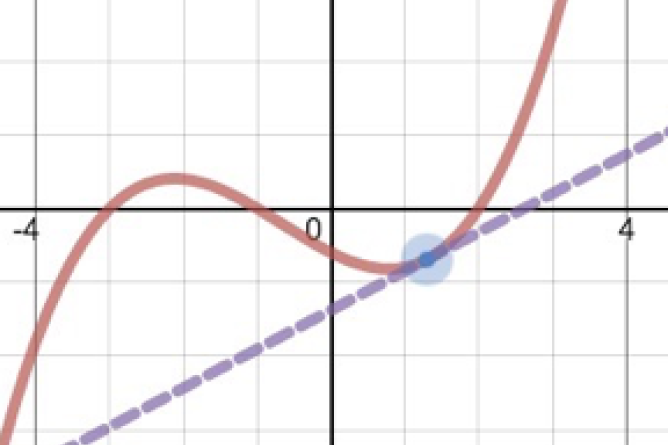Graphing Calculator With Tangent Line to a Function Graphed. Screenshot.