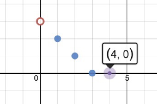Graphing Calculator With Coordinate Points Plotted. Screenshot.