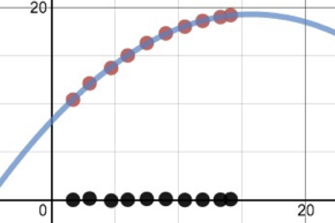 Graphing Calculator With Regression Curve Graphed. Screenshot.