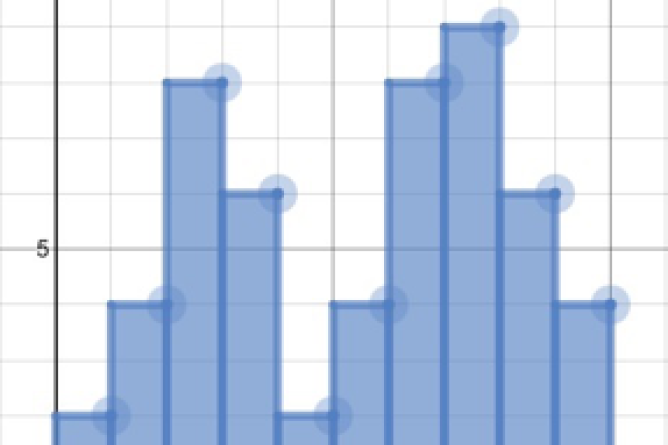 Graphing Calculator With Histogram Graphed. Screenshot.