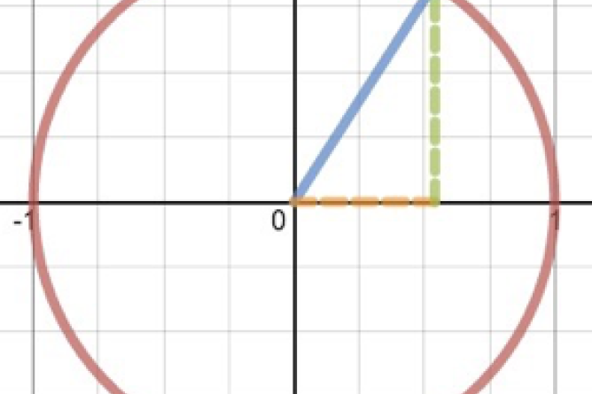 Graphing Calculator With Unit Circle Graphed. Screenshot.