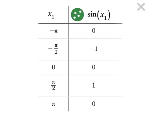 Image of a table with intervals of pi. Screenshot.