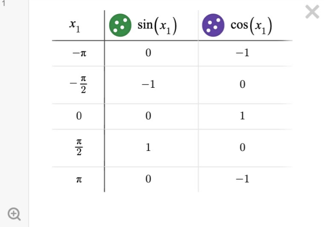 Image of a table with sin (x) and cos(x). Screenshot.