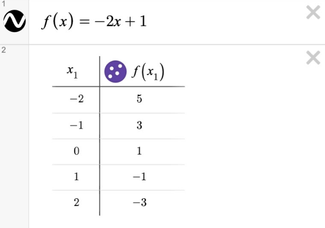 Image of a table with Expression line 1:f\left(x\right)=-2x+1 . Expression line 2: a table with f(x_1). Screenshot.