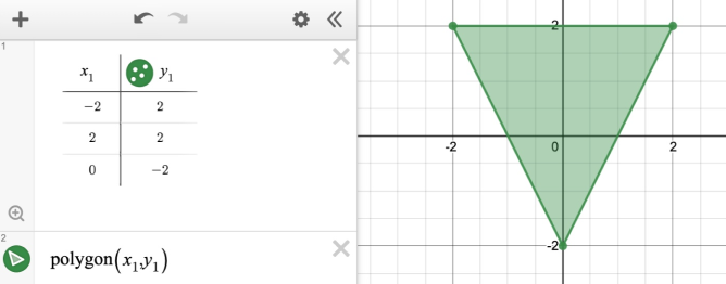Image of a polygon. Expression line 1: table with coordinates (-2,2),(2,2),(0,-2). Expression line 2: \operatorname{polygon}\left(x_{1},y_{1}\right).  Screenshot.