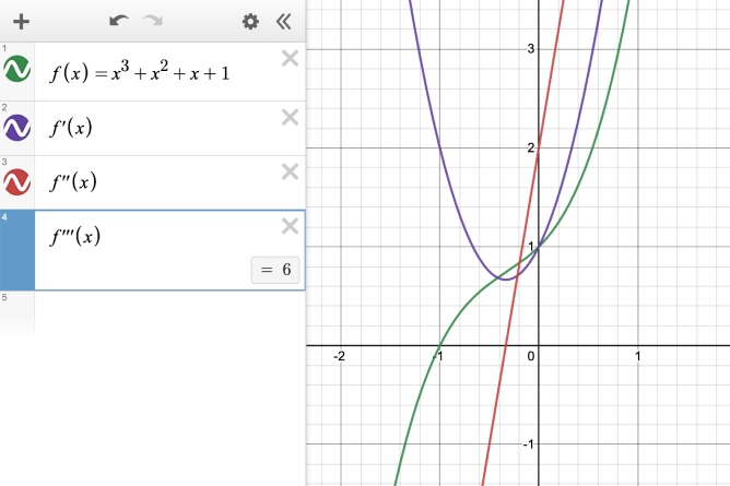 Expression line 1: f\left(x\right)=x^{3}+x^{2}+x+1. Expression line 2: f'\left(x\right).  Expression line 3: f''\left(x\right).  Expression line 4: f'''\left(x\right) equals 6.  All functions graphed. Screenshot.