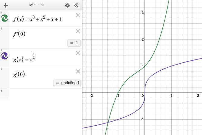 Expression line 1: f\left(x\right)=x^{3}+x^{2}+x+1.  Expression line 2: f\left(0\right)= 1. Expression line 3: g\left(x\right)=x^{\frac{1}{3}}. Expression line 4: g'\left(0\right)= undefined. Screenshot.