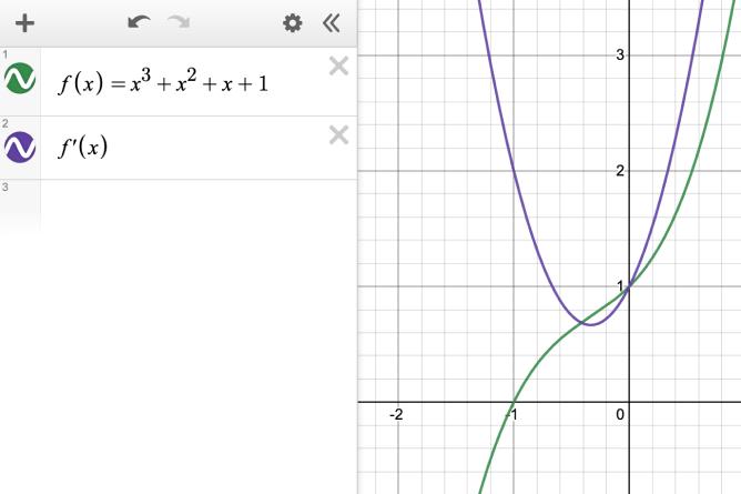 Expression line 1: f\left(x\right)=x^{3}+x^{2}+x+1. Expression line 2: f'\left(x\right). Both functions graphed. Screenshot.