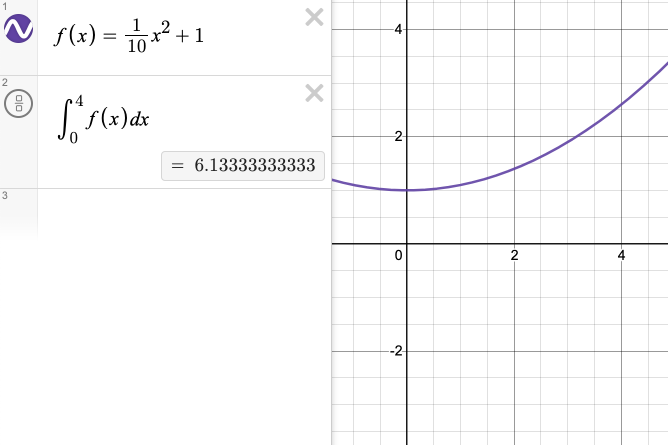 f of x is defined as one-tenth x squared plus one. The definite integral from zero to four of f of x evaluates to six point three repeating. Screenshot.