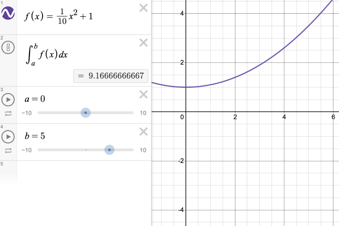f of x is defined as one-tenth x squared plus one. The definite integral from a to b has sliders for a and be that run from negative ten to ten. Currently the sliders are set at zero an five.  The definite integral evaluates to nine point one six repeating. Screenshot.