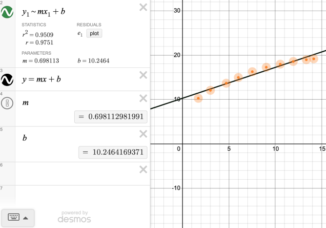 Expression line has the Regression model \(y_{1} ~ ax_{1}^{2}+bx_{1}+c\) has values \(r^{2}=0.9529\), \(r=0.9761\), \(m = 0.698113\), \(b=10.2464\). Next expression line has \(y=mx+b\), next expression line contains m with a value of 0.698112981991.  Next expression line contains b with a value of 10.2464169371. Points plotted on coordinate plane. Regression line plotted on coordinate plane. Screenshot.